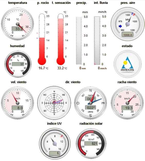 Tablero meteorológico
