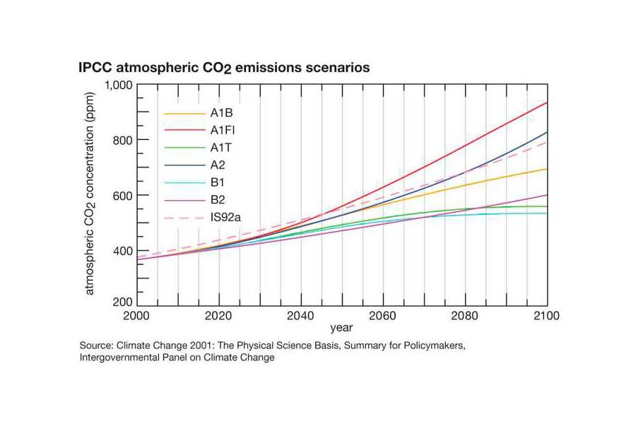 Gráfico evaluación IPCC (2007)